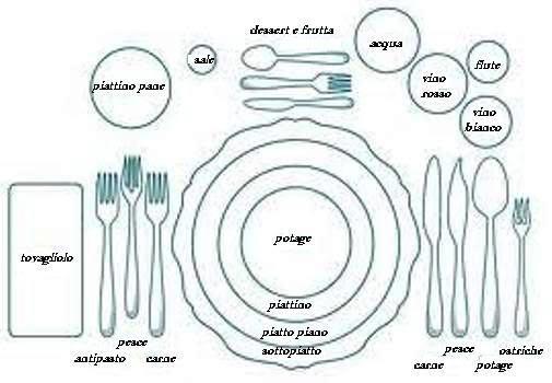 Bon ton galateo a tavola cosa fare rinachecucina - Le regole del bon ton a tavola ...